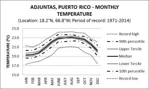 Adjuntas Puerto Rico Monthly Temperature