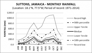 Suttons Jamaica Monthly Rainfall