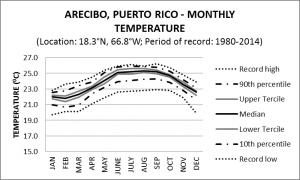 Arecibo Puerto Rico Monthly Temperature