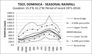 TDCF Seasonal Rainfall
