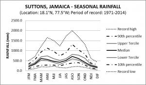 Suttons Jamaica Seasonal Rainfall