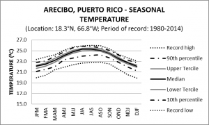 Arecibo Puerto Rico Seasonal Temperature