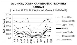 La Union Dominican Republic Monthly Rainfall