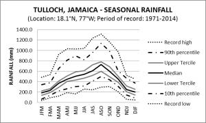 Tulloch Jamaica Seasonal Rainfall