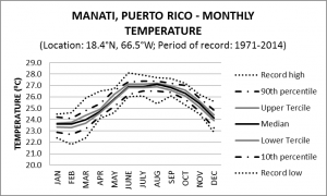 Maniti Puerto Rico Monthly Temperature