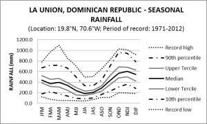 La Union Dominican Republic Seasonal Rainfall