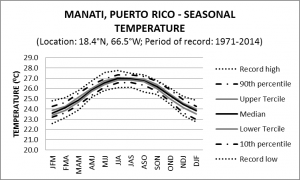 Maniti Puerto Rico Seasonal Temperature