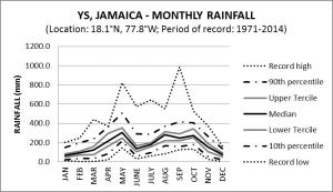 YS Jamaica Monthly Rainfall