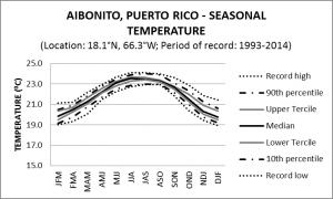Aibonito Puerto Rico Seasonal Temperature