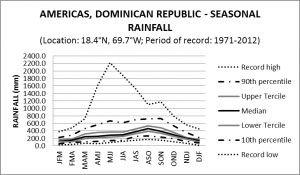 Americas Dominican Republic Seasonal Rainfall
