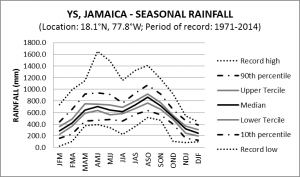 YS Jamaica Seasonal Rainfall