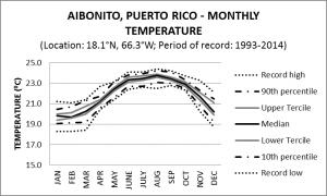 Aibonito Puerto Rico Monthly Temperature