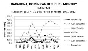 Barahona Dominican Republic Monthly Rainfall