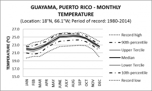 Guayama Puerto Rico Monthly Temperature