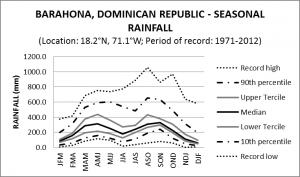 Barahona Dominican Republic Seasonal Rainfall