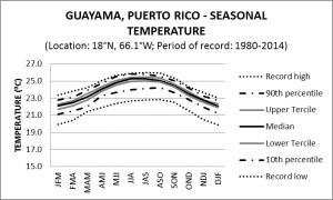 Guayama Puerto Rico Seasonal Temperature