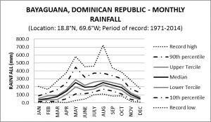 Bayaguana Dominican Republic Monthly Rainfall