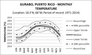 Gurabo Puerto Rico Monthly Temperature