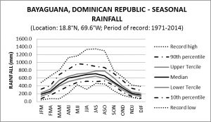 Bayaguana Dominican Republic Seasonal Rainfall