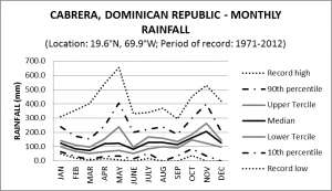 Cabrera Dominican Republic Monthly Rainfall