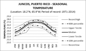Juncos Puerto Rico Seasonal Temperature