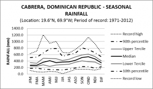 Cabrera Dominican Republic Seasonal Rainfall