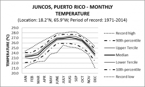 Juncos Puerto Rico Monthly Temperature