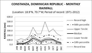 Constanza Dominican Republic Monthly Rainfall