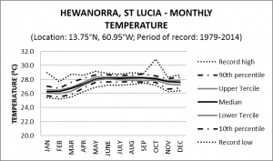 Hewanorra St Lucia Monthly Temperature