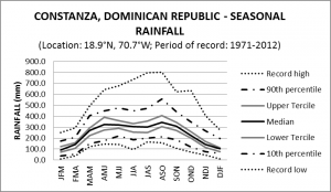 Constanza Dominican Republic Seasonal Rainfall