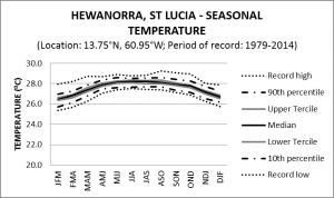Hewanorra St Lucia Seasonal Temperature