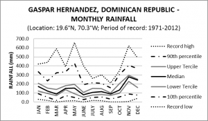 Gaspar Hernandez Dominican Republic Monthly Rainfall