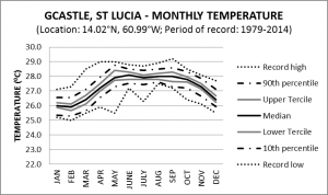 G Castle St Lucia Monthly Temperature