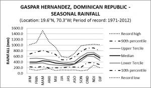 Gaspar Hernandez Dominican Republic Seasonal Rainfall