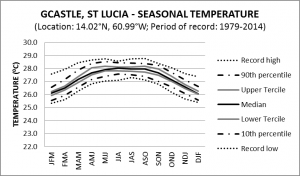 G Castle St Lucia Seasonal Temperature