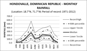 Hondovalle Dominican Republic Monthly Rainfall