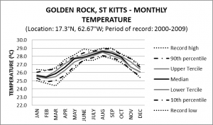 Golden Rock St Kitts Monthly Temperature