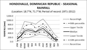 Hondovalle Dominican Republic Seasonal Rainfall