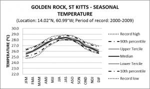 Golden Rock St Kitts Seasonal Temperature