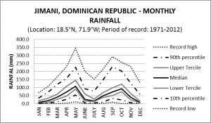 Jimani Dominican Republic Monthly Rainfall