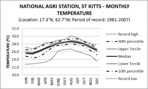 National Agri Station St Kitts Monthly Temperature