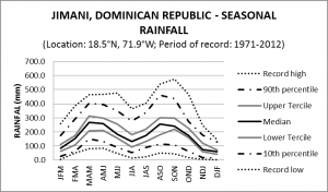 Jimani Dominican Republic Seasonal Rainfall