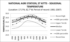 National Agri Station St Kitts Seasonal Temperature