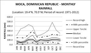 Moca Dominican Republic Monthly Rainfall
