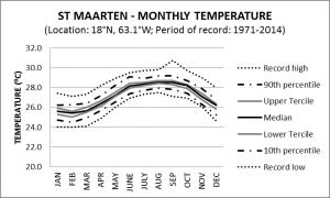 St Maarten Monthly Temperature