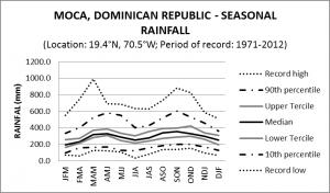 Moca Dominican Republic Seasonal Rainfall
