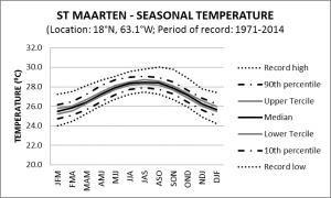 St Maarten Seasonal Temperature