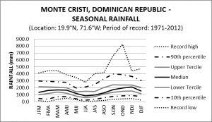 Monte Cristi Dominican Republic Seasonal Rainfall