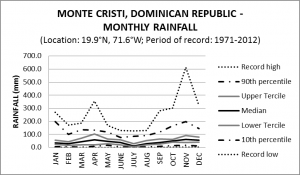 Monte Cristi Dominican Republic Monthly Rainfall