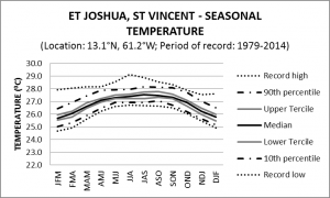 ET Joshua St Vincent Seasonal Temperature